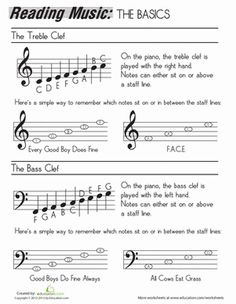 How to Read Music Worksheet
