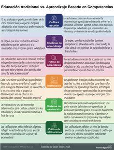 Educación tradicional VS. Aprendizaje por competencias