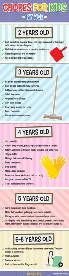 A great list of age-appropriate chores for children. Help raise independent and competent children! #ParentingAdvice