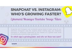 Follower growth and engagement have slowed on Instagram, while Snapchat seems to be picking up momentum.