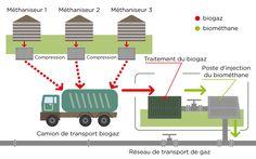 Transport et valorisation du biogaz