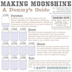 A guide to making proper cuts when distilling. This guide will show how to make better cuts when distilling moonshine