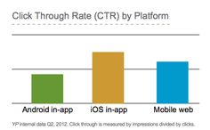 YP generally echoed other data sources in showing the pattern of click-through rates (CTRs) for mobile ads on different platforms. Apple devices saw 47 percent higher CTRs than in-app ads on Android devices. CTRs on iPads were about 9 percent higher than on the iPhone as well.