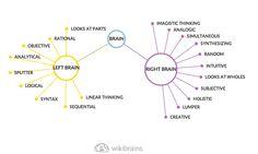 Left Brain VS Right Brain #visual #creative #wikibrains