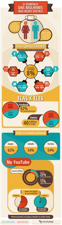 Infográfico - Em quais redes sociais há mais mulheres que homens? [infográfico]