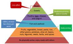 Mediterranean Diet 101: A Meal Plan That Can Save Your Life.  Mediterranean Diet Pyramid
