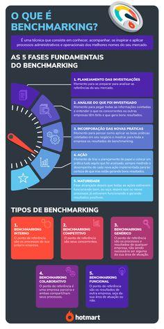 Benchmarking: o que é e como fazer [+ 5 fases desse processo]