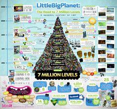 Little Big Planet #infografía