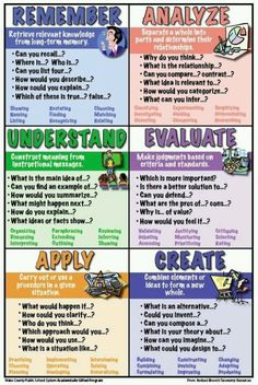 Wake County Public School System Bloom's Taxonomy posters // Search terms: Higher order thinking skills, HOTS, higher level thinking…free printable posters! Teaching Strategies, Teaching Tips, Teaching Reading, Instructional Strategies, Instructional Design, Instructional Technology, Differentiated Instruction, Comprehension Activities, Teaching Science
