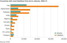 2004-13 terror attacks by country