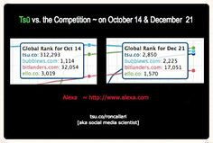 Tsū gaining on Bubblews . . . while new kid on the block [Bitlanders] and Ello are also showing improvement.   Presently Bubblews is only one with a declining Global Alexa score as of December 21, 2014.  JOIN HERE --> www.tsu.co/janice