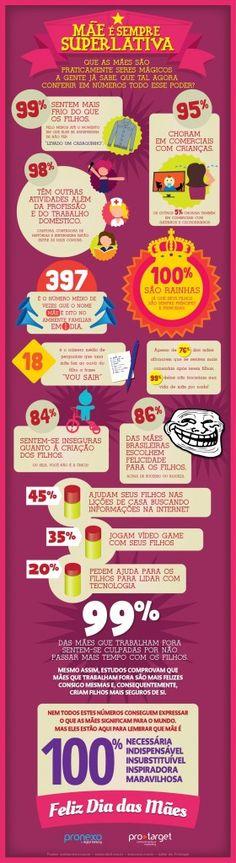 infografico dia das mães