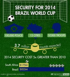 Infographic: Brazil's Massive World Cup Security Plan - NBC News.com