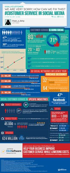 """of social media users are """"actively seeking"""" customer service through social media. say they prefer social media-based service to the traditional phone call. *Estimated by the end of of companies plan to use social media for customer service purposes. Business Marketing, Content Marketing, Social Media Marketing, Business Infographics, Marketing News, Inbound Marketing, Online Marketing, E Commerce, Customer Experience"""