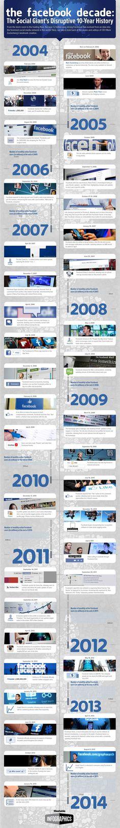 Infográfico do @Mashable sobre uma década de Facebook.  Mashable Infographic about the #Facebook Decade.
