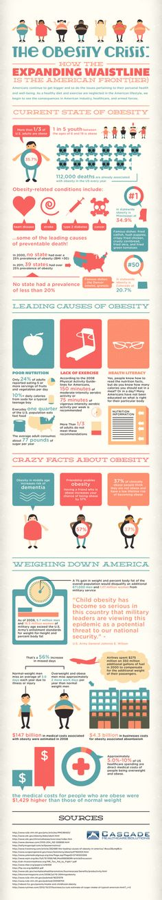 The obesisty crisis #infographic