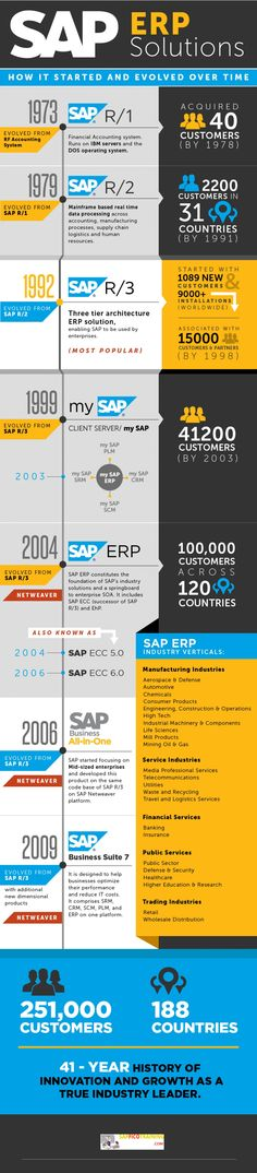 SAP ERP Solution - How it Evolved Over Time. http://www.sapficotraining.com/