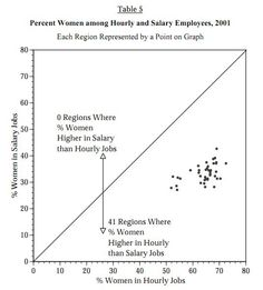 The Data Behind the Walmart Gender Discrimination Lawsuit - Sociological Images Social Science Project, University Of Minnesota, In Law Suite, Sociology, Free Resume, Sample Resume, Walmart, Women