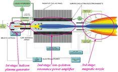 VARIABLE SPECIFIC IMPULSE MAGNETOPLASMA ROCKET (VASIMR)
