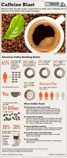 Some Eye-Opening facts on Coffees