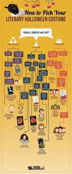 A guide to literary Halloween costumes #infographic