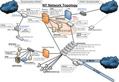 Mô hình kết nối nhiều mạng LAN - newyork | Mỹ