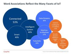 more intelligence built into devices, objects, and systems; and a stro