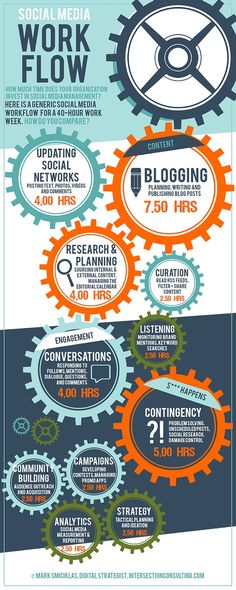 Social media work flow infographic from Social media today