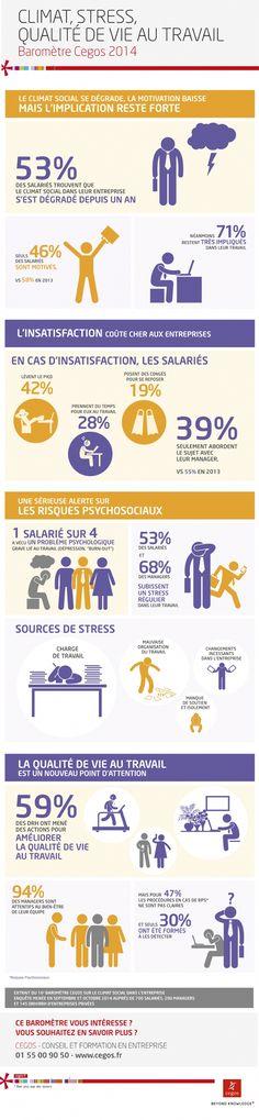 Infographie | Les collaborateurs restent impliqués, malgré un climat social dégradé.  Malgré une motivation en baisse, 71% des salariés restent très impliqués dans leur travail. Tel est l'enseignement du baromètre 2014 sur le climat, le stress et la qualité de vie au bureau, réalisé par Cegos. Par ailleurs, le bien-être au travail est une préoccupation pour 94% des managers.