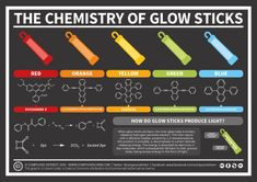 Everyone's familiar with glow sticks, but it's likely that fewer are familiar with the chemistry behind their glow. You may have wondered what happens when you snap a glow stick to acti… Chemistry Projects, Science Fair Projects, Science Lessons, Science Experiments, Chemistry Of Fireworks, Science Chemistry, Organic Chemistry, Chemistry Notes, Mad Science