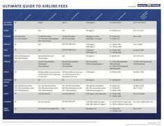 This Chart Lists the Many Fees of 13 Major Airlines