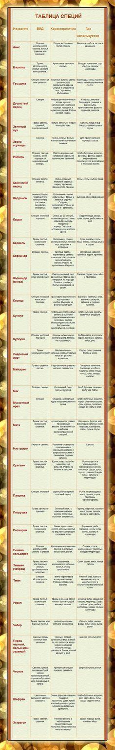 таблица специй