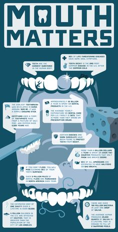 Mouth Matters - Oral Health and Dental Infographic. Visit The Center of Dental… Dental Facts, Dental Humor, Dental Hygiene, Dental Care, Smile Dental, Oral Health, Dental Health, Teeth Health, Emergency Dentist
