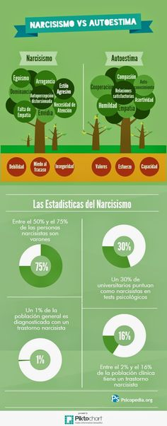 Narcisismo vs Autoestima #Infografia #Infographic #Psychology