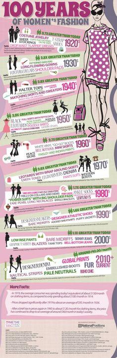 Spending - 100 Years of Women's Fashion (America) Infographic