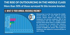Infographic - Outsource That Christchurch New Zealand, Household Income, Business Goals, Human Resources, The Twenties, Improve Yourself, Infographic, Middle, This Or That Questions