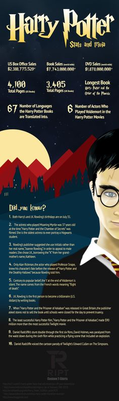 RIPT Apparel, your custom Harry Potter t-shirt shop, brings you the Harry Potter Fanfiction Facts Infographic for all you fans of the J.K. Rowling's s