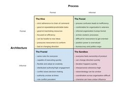 Organization Design For Startups.