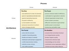 Organization Design For Startups.