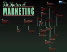 history of marketing