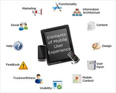 elements of mobile user experiencie