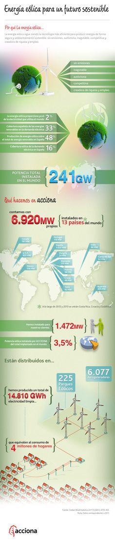 Con motivo del Día Mundial del Viento 2012, elaboramos esta infografía con datos del sector de la energía eólica.