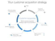 How To Track Customer Acquisitions  Startups