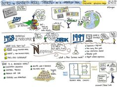 Intro to Business Model Thinking by @business_design Alex Osterwalder by Rachel Smith, via Flickr