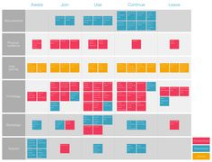 Service blueprint of concepts and evaluation elements #CX #UX