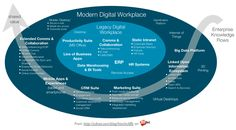 Modern Digital Workplace: Communications, Collaboration, Intranet, CRM, ERP, Marketing, Big Data, Information Ecosystem