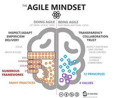 Agile is a mindset. Agile is behaviour. - Zen Ex Machina Change Management, Business Management, Management Tips, Visual Thinking, Design Thinking, Coaching, Inspirations Boards, Agile Software Development, Product Development