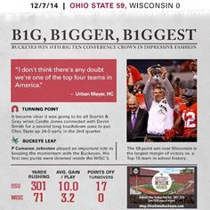 The Ohio State Buckeyes destroys number 13 Wisconsin in the Big Ten title game. Buckeyes Football, College Football Teams, Ohio State Football, Ohio State University, Ohio State Buckeyes, Championship Game, National Championship, Football Newspaper, Ohio State Baby