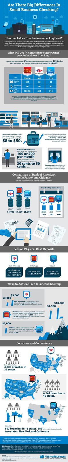 How Much Does Free Business Checking Cost? #Infographic #Business http://itz-my.com