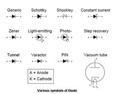 As we have discussed during our Physics tuition classes, diodes are mostly made from semiconductors like, germanium and silicon. Diodes allow one direction flow of electric current, however, how do so can vary from one type to another. Some various types of diodes include: Light Emitting Diode Light emitting diodes, most of the times referred …